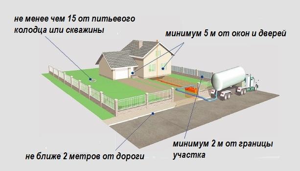 схема расположения объектов на